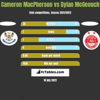 Cameron MacPherson vs Dylan McGeouch h2h player stats