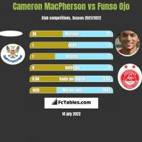 Cameron MacPherson vs Funso Ojo h2h player stats
