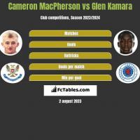 Cameron MacPherson vs Glen Kamara h2h player stats