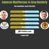 Cameron MacPherson vs Greg Docherty h2h player stats