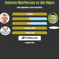 Cameron MacPherson vs Iain Vigurs h2h player stats