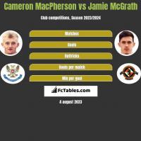Cameron MacPherson vs Jamie McGrath h2h player stats