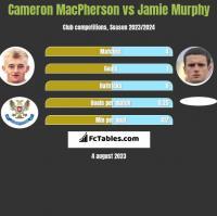 Cameron MacPherson vs Jamie Murphy h2h player stats