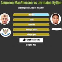 Cameron MacPherson vs Jermaine Hylton h2h player stats