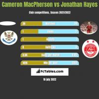 Cameron MacPherson vs Jonathan Hayes h2h player stats