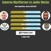 Cameron MacPherson vs Junior Morias h2h player stats
