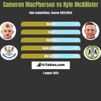 Cameron MacPherson vs Kyle McAllister h2h player stats
