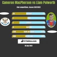 Cameron MacPherson vs Liam Polworth h2h player stats