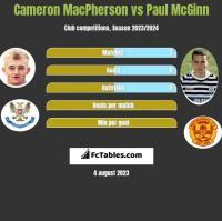 Cameron MacPherson vs Paul McGinn h2h player stats