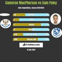 Cameron MacPherson vs Sam Foley h2h player stats