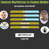 Cameron MacPherson vs Stephen McGinn h2h player stats