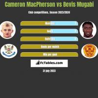 Cameron MacPherson vs Bevis Mugabi h2h player stats