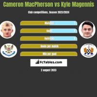 Cameron MacPherson vs Kyle Magennis h2h player stats