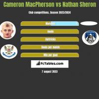 Cameron MacPherson vs Nathan Sheron h2h player stats