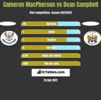 Cameron MacPherson vs Dean Campbell h2h player stats