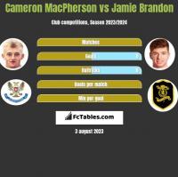 Cameron MacPherson vs Jamie Brandon h2h player stats