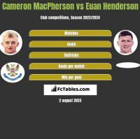 Cameron MacPherson vs Euan Henderson h2h player stats