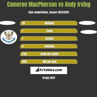 Cameron MacPherson vs Andy Irving h2h player stats