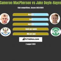 Cameron MacPherson vs Jake Doyle-Hayes h2h player stats