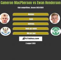 Cameron MacPherson vs Ewan Henderson h2h player stats
