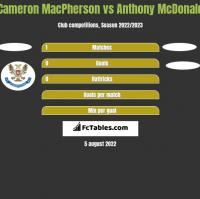 Cameron MacPherson vs Anthony McDonald h2h player stats