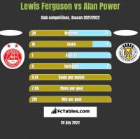 Lewis Ferguson vs Alan Power h2h player stats