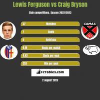 Lewis Ferguson vs Craig Bryson h2h player stats