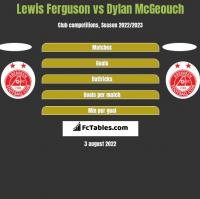 Lewis Ferguson vs Dylan McGeouch h2h player stats