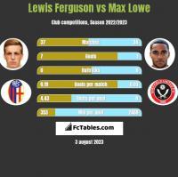 Lewis Ferguson vs Max Lowe h2h player stats