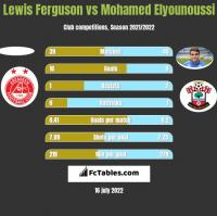 Lewis Ferguson vs Mohamed Elyounoussi h2h player stats