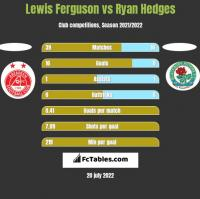 Lewis Ferguson vs Ryan Hedges h2h player stats