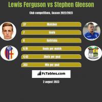 Lewis Ferguson vs Stephen Gleeson h2h player stats