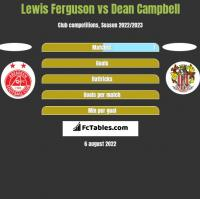 Lewis Ferguson vs Dean Campbell h2h player stats