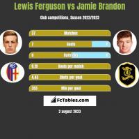 Lewis Ferguson vs Jamie Brandon h2h player stats