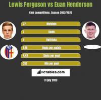 Lewis Ferguson vs Euan Henderson h2h player stats
