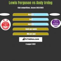 Lewis Ferguson vs Andy Irving h2h player stats