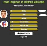 Lewis Ferguson vs Anthony McDonald h2h player stats