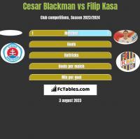 Cesar Blackman vs Filip Kasa h2h player stats