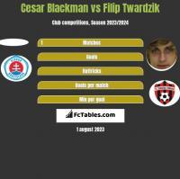 Cesar Blackman vs Filip Twardzik h2h player stats