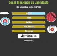 Cesar Blackman vs Jan Maslo h2h player stats