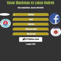 Cesar Blackman vs Lukas Ondrek h2h player stats