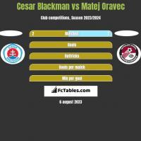 Cesar Blackman vs Matej Oravec h2h player stats