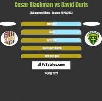 Cesar Blackman vs David Duris h2h player stats