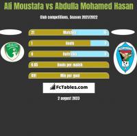 Ali Moustafa vs Abdulla Mohamed Hasan h2h player stats