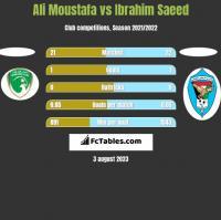 Ali Moustafa vs Ibrahim Saeed h2h player stats