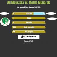 Ali Moustafa vs Khalifa Mubarak h2h player stats