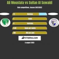 Ali Moustafa vs Sultan Al Suwaidi h2h player stats