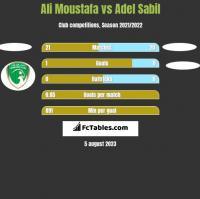 Ali Moustafa vs Adel Sabil h2h player stats