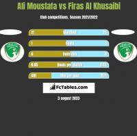 Ali Moustafa vs Firas Al Khusaibi h2h player stats