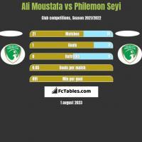 Ali Moustafa vs Philemon Seyi h2h player stats